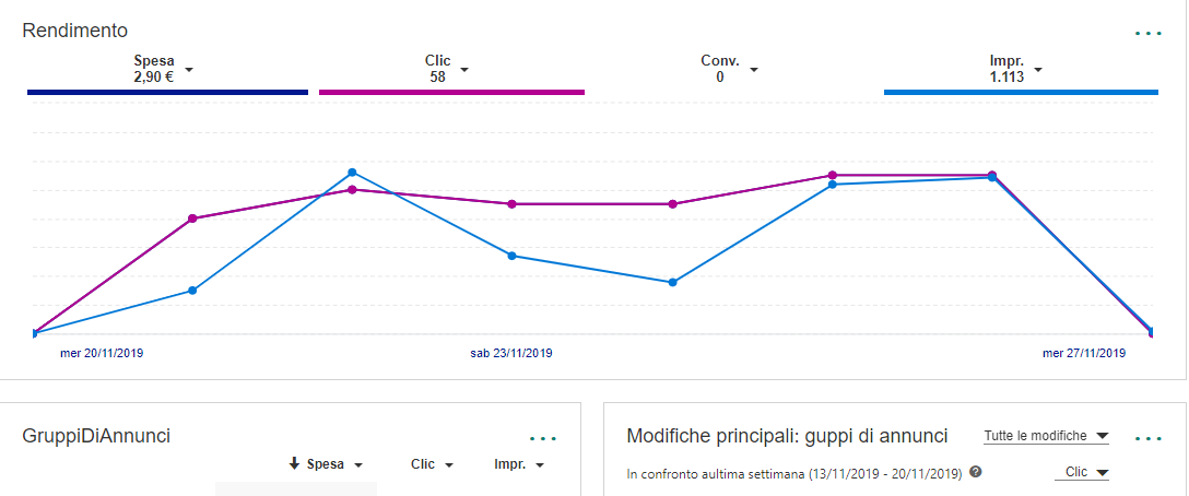 Bing Shopping Ads in Italia, Setup, Consigli e Ottimizzazioni